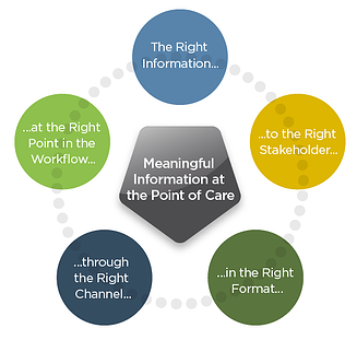 Meaningful use of information